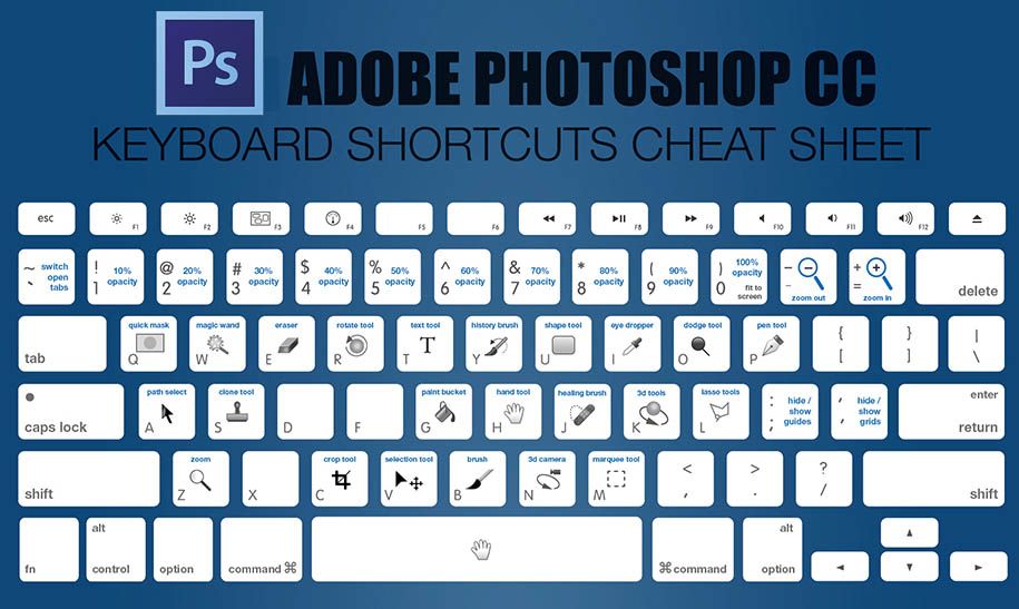 9764b067a Adobe Photoshop CC Keyboard Shortcuts - Animation Boss